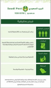 استمرار القبول على 30 وظيفة بالبريد السعودي بمنطقة مكة عبر موقعها الالكتروني
