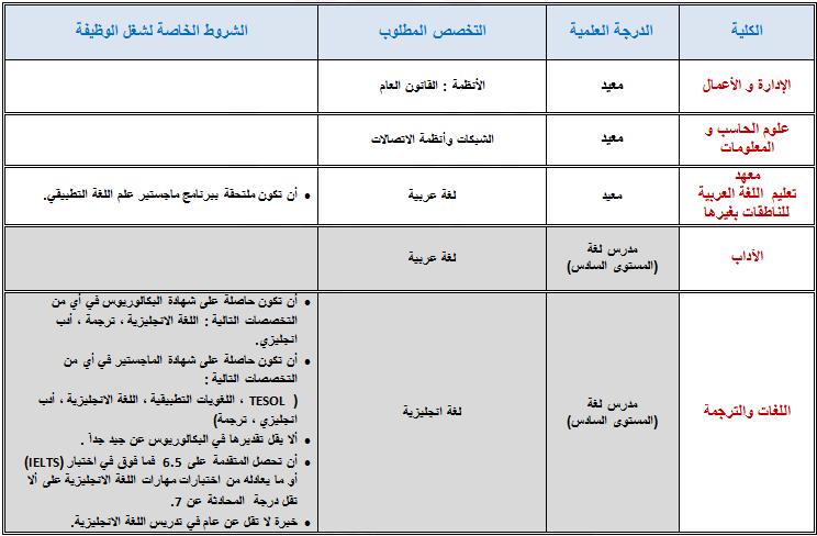 وظائف أكاديمية نسائية شاغرة بجامعة الأميرة نورة بنت عبد الرحمن